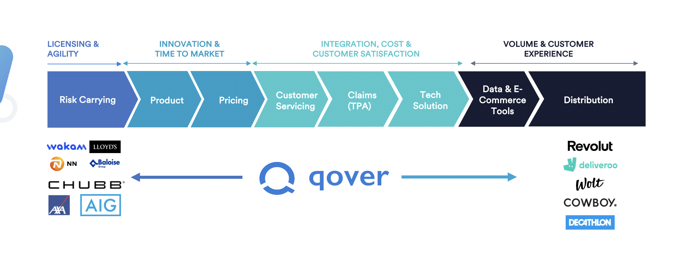 Qover's full-stack solution allows any business to embed, up-sell or cross-sell insurance.