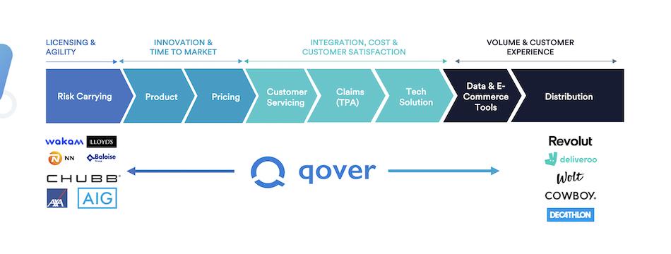 InsurTech Qover's value chain