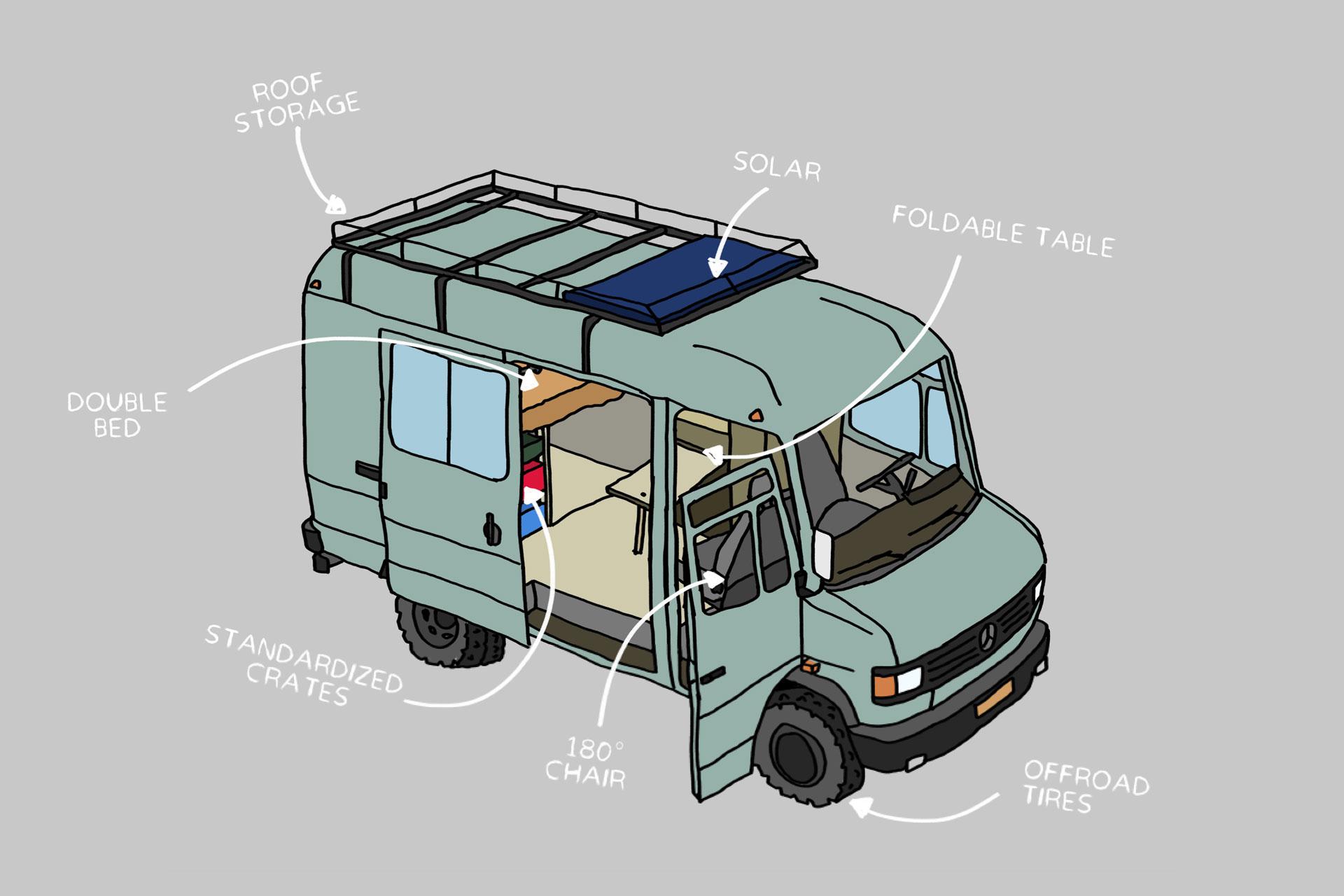 Illustration of a converted van