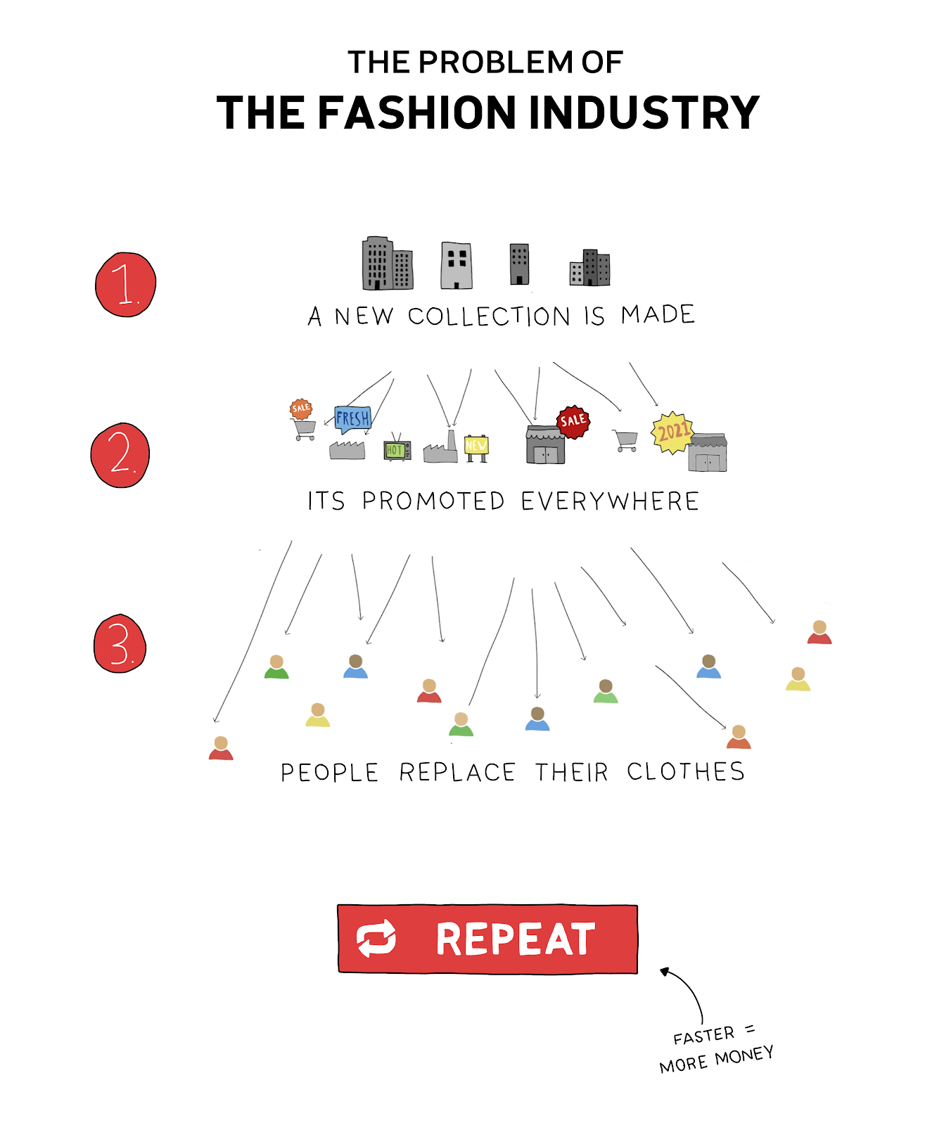Illustration of the problem with the fashion industry