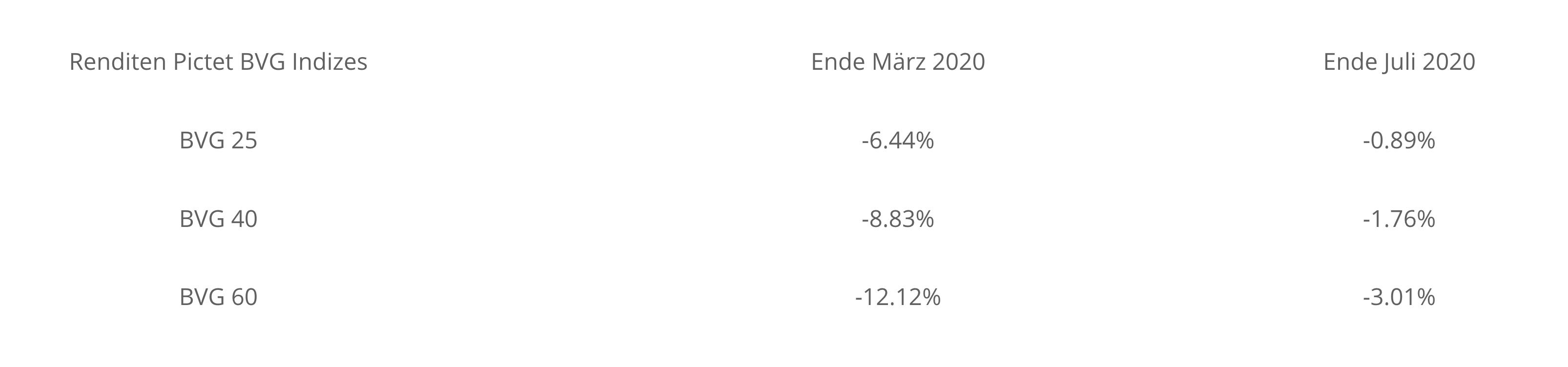 ie Anlagemärkte in den ersten 7 Monaten