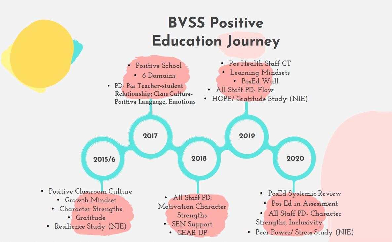 BVSS Positive Education Journey