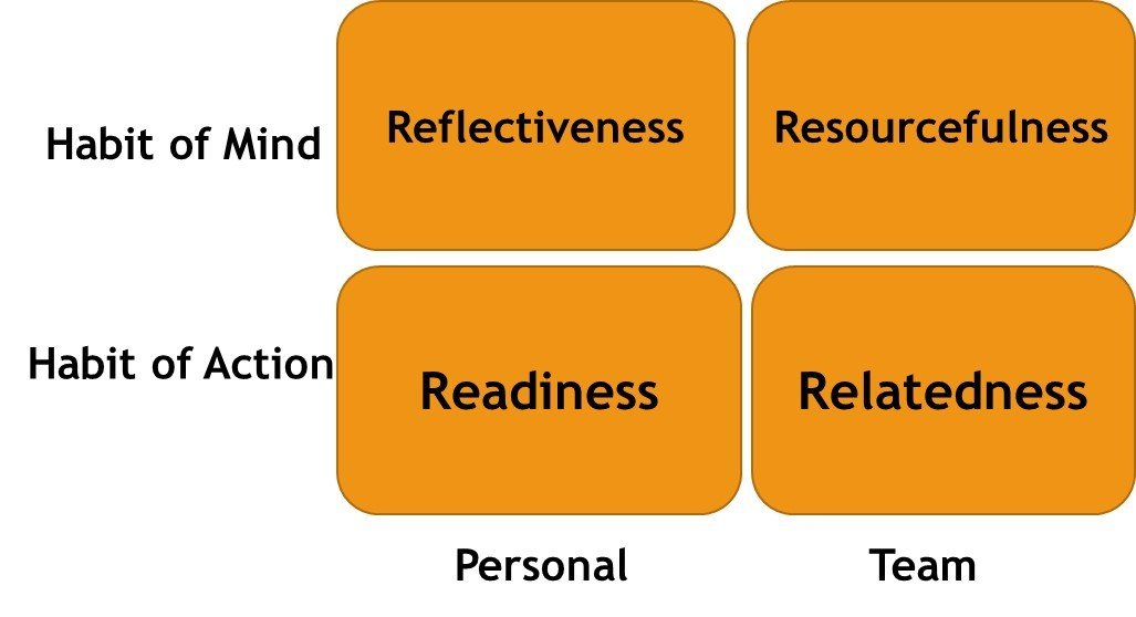 yu neng's positive learning dispositions