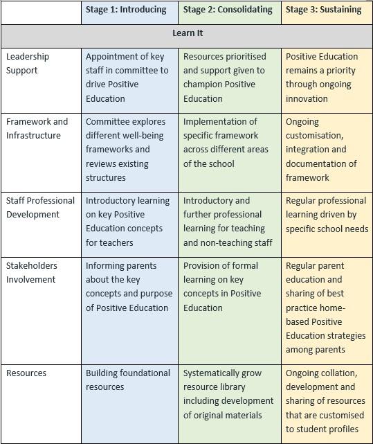 Positive Education Roadmap Part 1