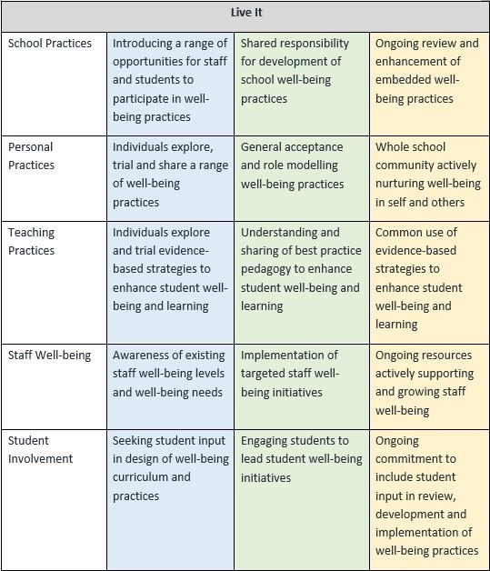 Positive Education Roadmap Part 2