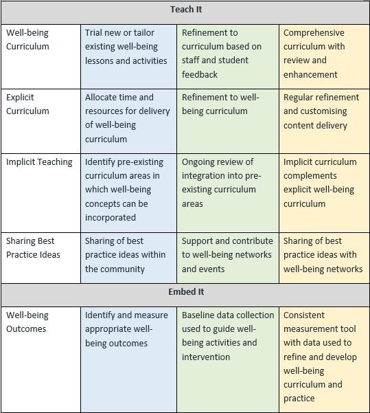 Positive Education Roadmap Part 3