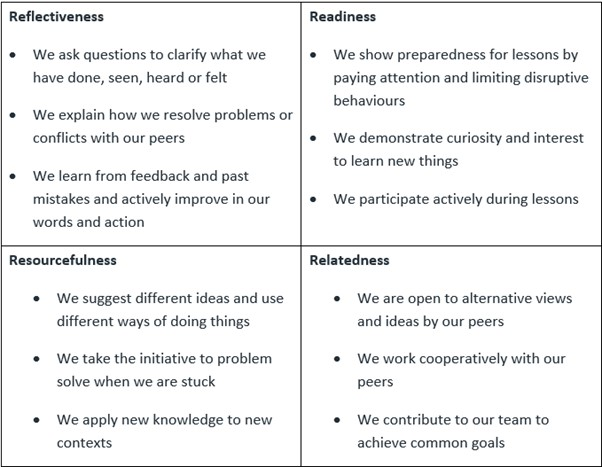 Key Learning Dispositions