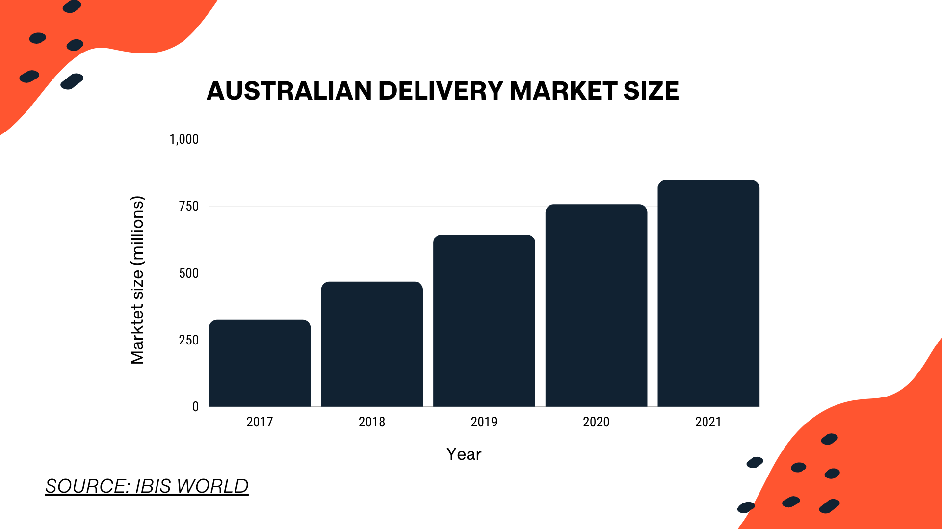 australian food delivery growth