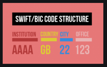 BIC code structure consists of 4 blocks.