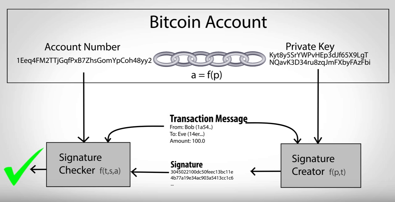 This is how a Bitcoin transaction works