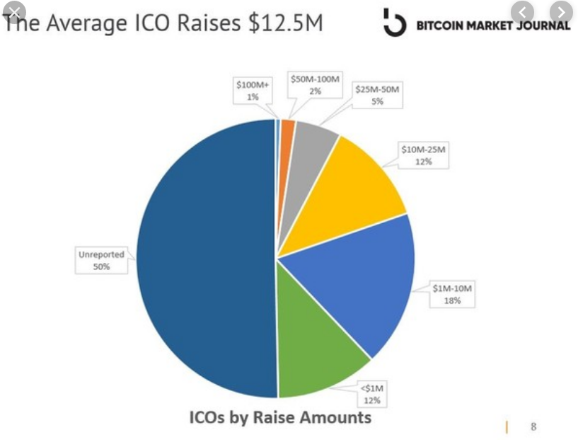 The diagram shows that 50% of ICOs don't disclose amount raised.