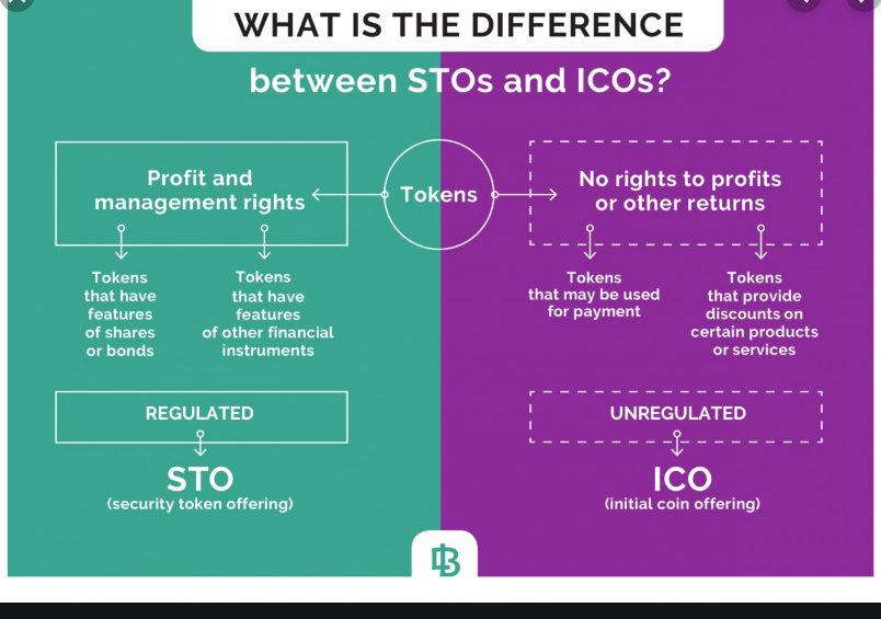 ICO vs STO diagram