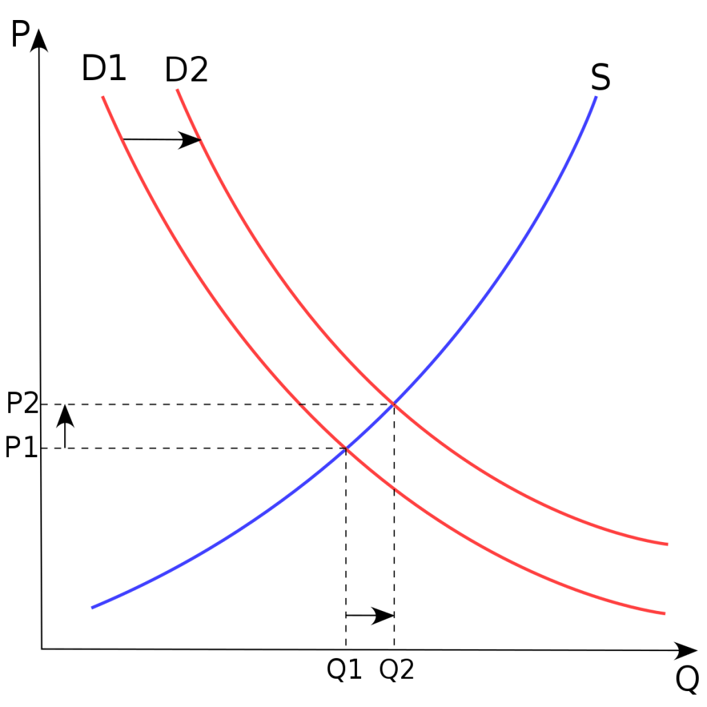 Diagram displays a positive movement in demand from D1 to D2, resulting in a growth of price.