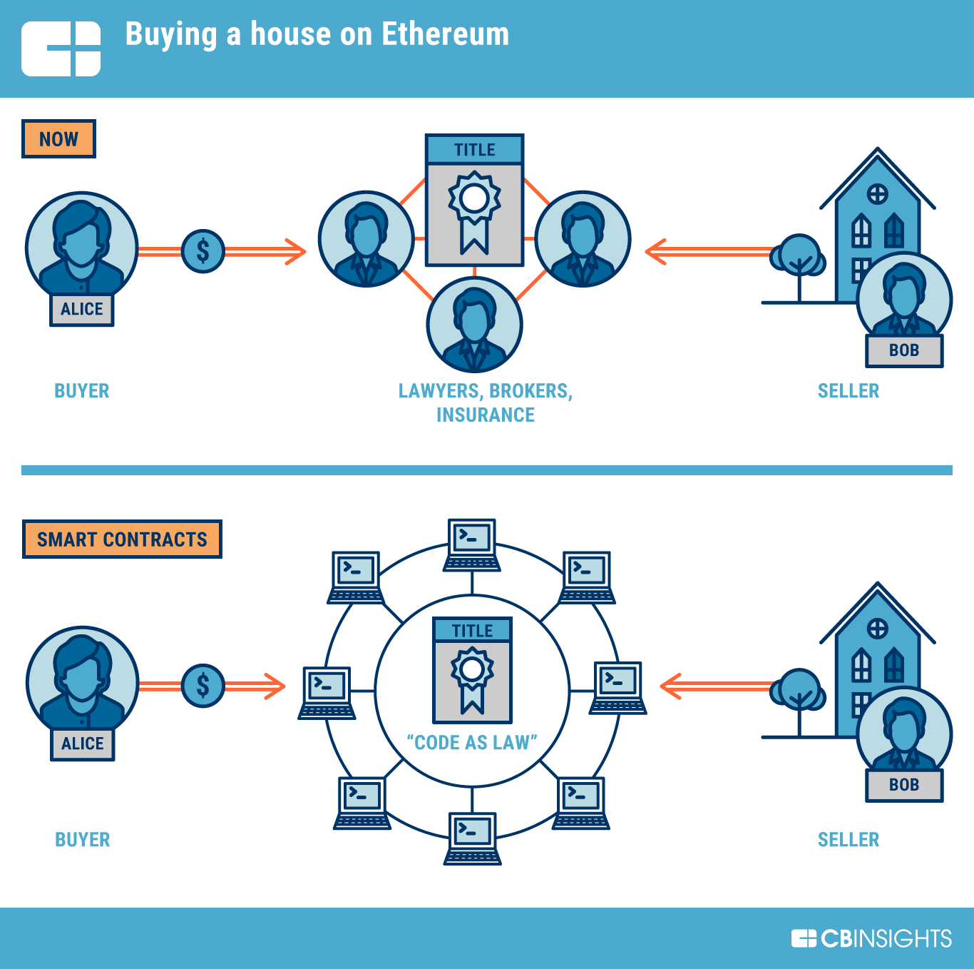 Ethereum is more than just a network of value exchange