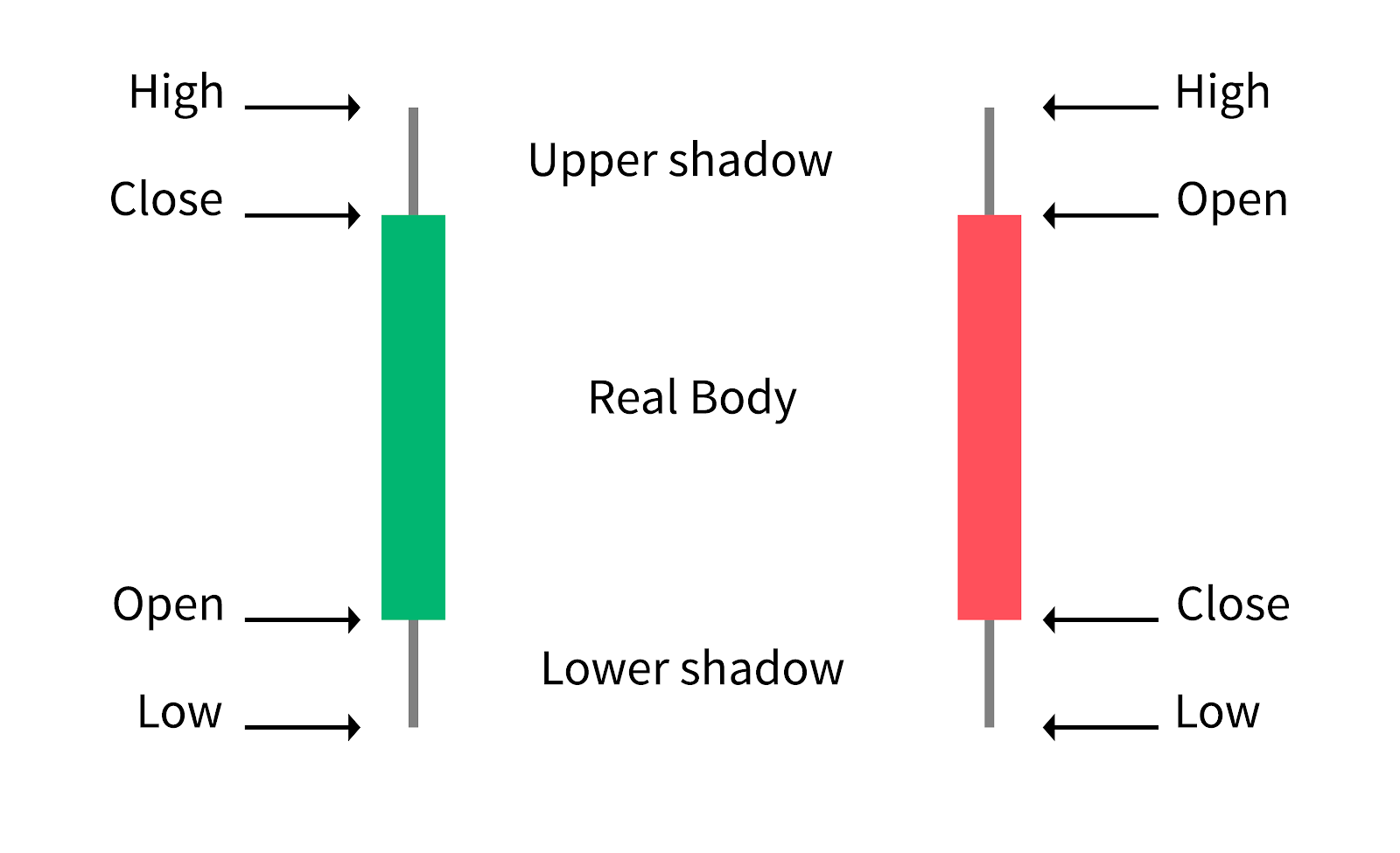 Components of a Candlestick explained.