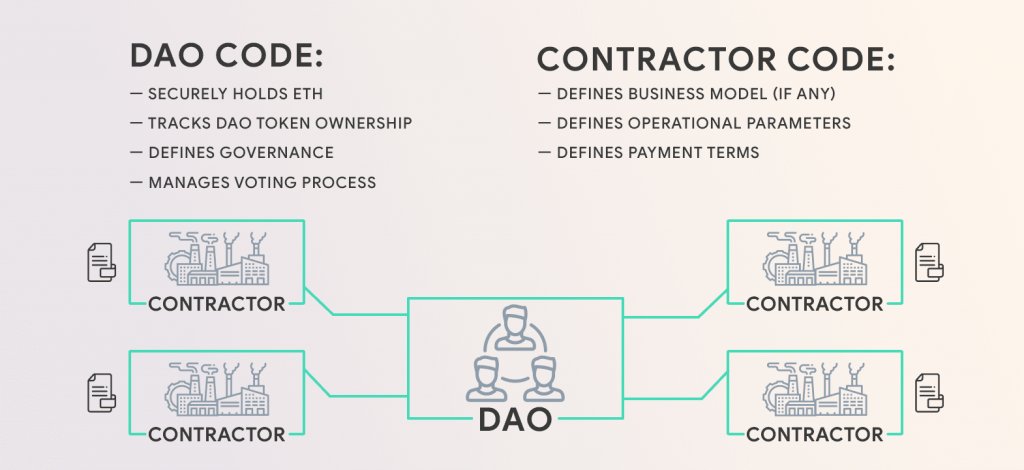 DAO operation scheme. Investors make joint decisions on which product to back. The code is in charge of releasing the funds.