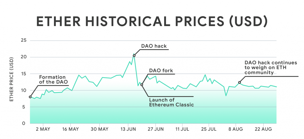 After the DAO attack Ethereum price sharply fell.