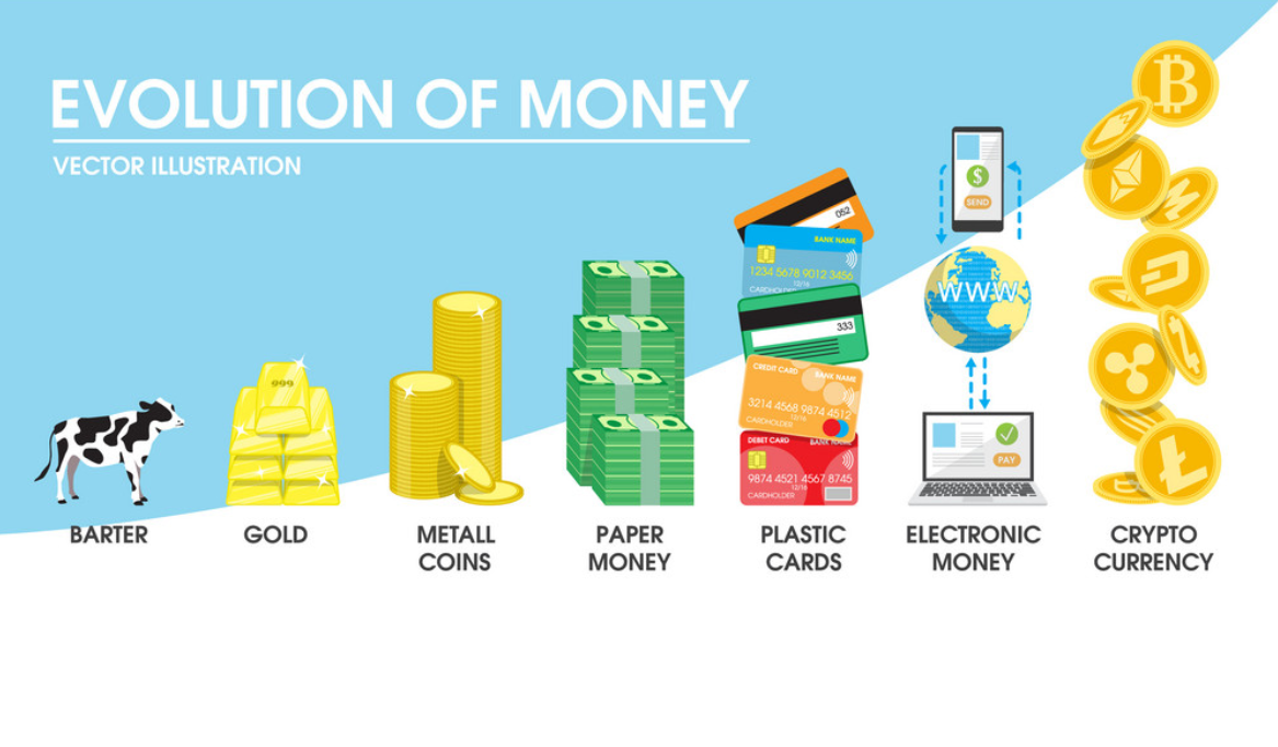 Evolution of money from barter, to paper money, to electronic money, to cryptocurrency