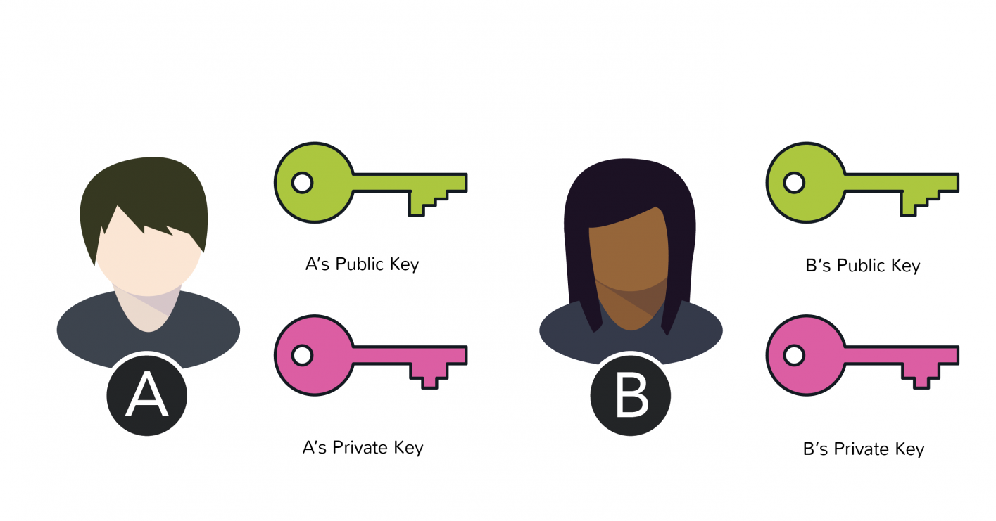 Public and private keys of two users allow them to exchange cryptocurrency coins and tokens