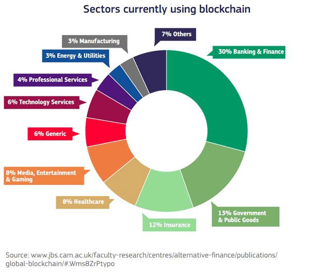 A list of sectors using blockchain