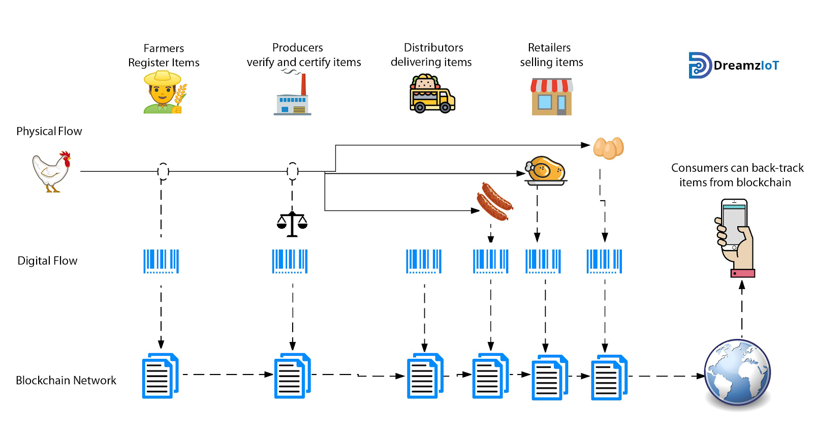 Blockchain can be used in supply tracking.