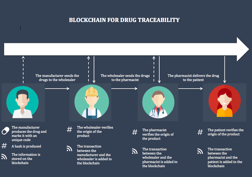 Blockchain use cases in the pharma industry