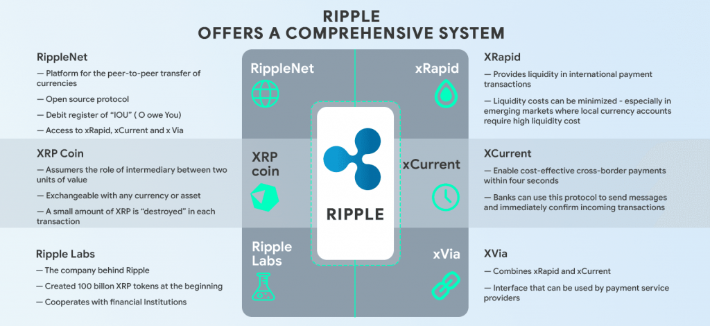 Ripple offers a comprehensive financial system