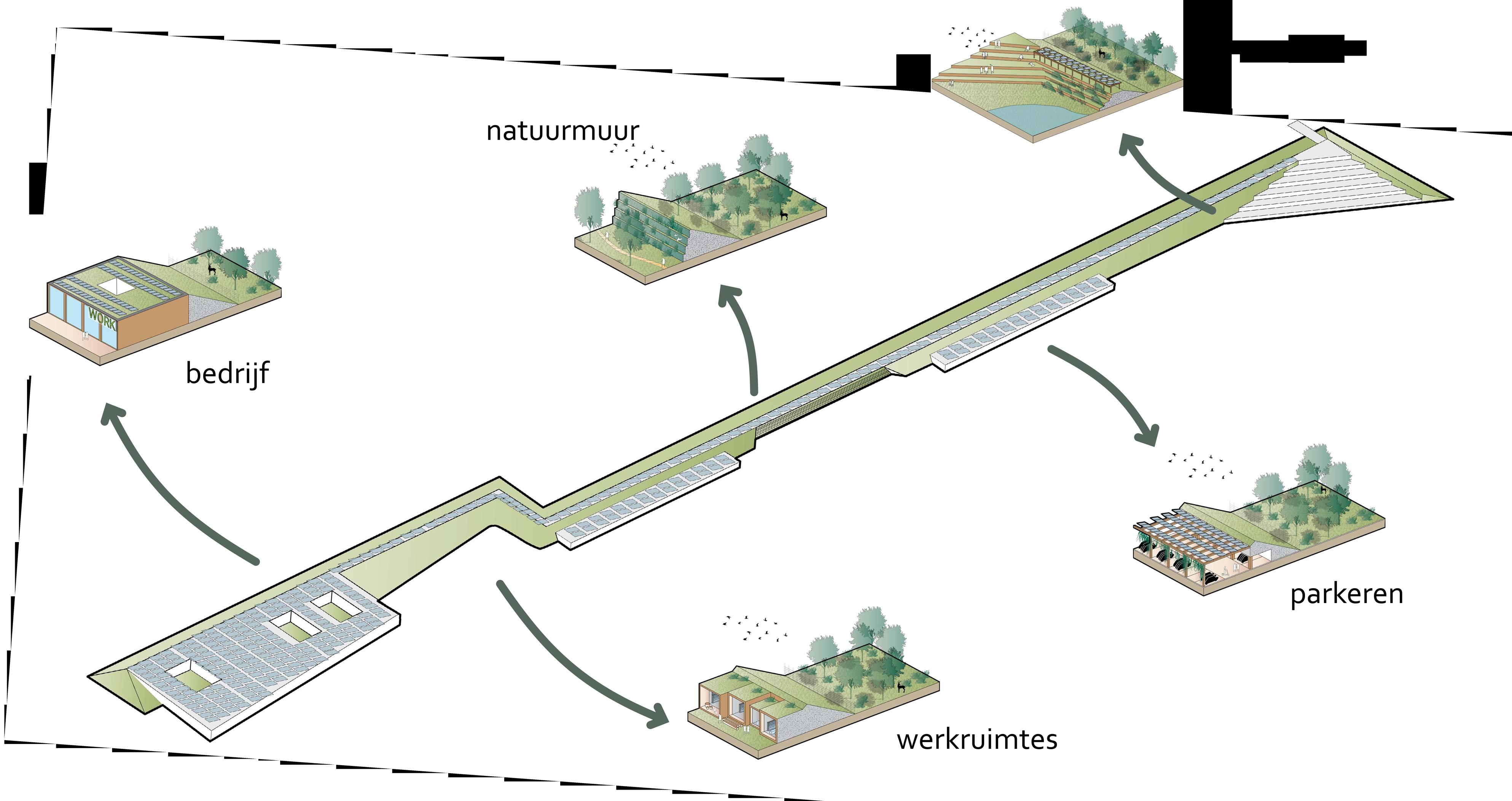 Crailo_Bussum_Hilversum_Laren_stedenbouwkundig_plan_Masterplan_ecowal