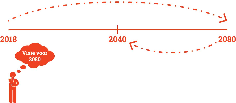 SVP_stad_van_de_toekomst_Utrecht_visie_voor_2080