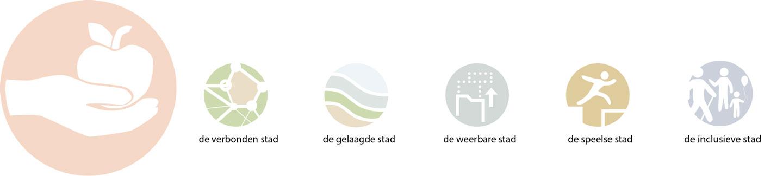 SVP_Voormalig_defensieterein_de_nieuwe_defensie_Utrecht_School_icoontjes_verbonden_gelaagde_weerbare_speelse_inclusieve_gezonde_stad