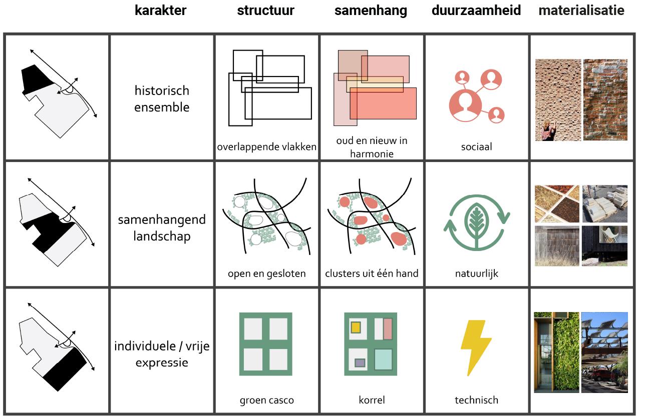 Crailo_Bussum_Hilversum_Laren_stedenbouwkundig_plan_Masterplan_Identiteitschema