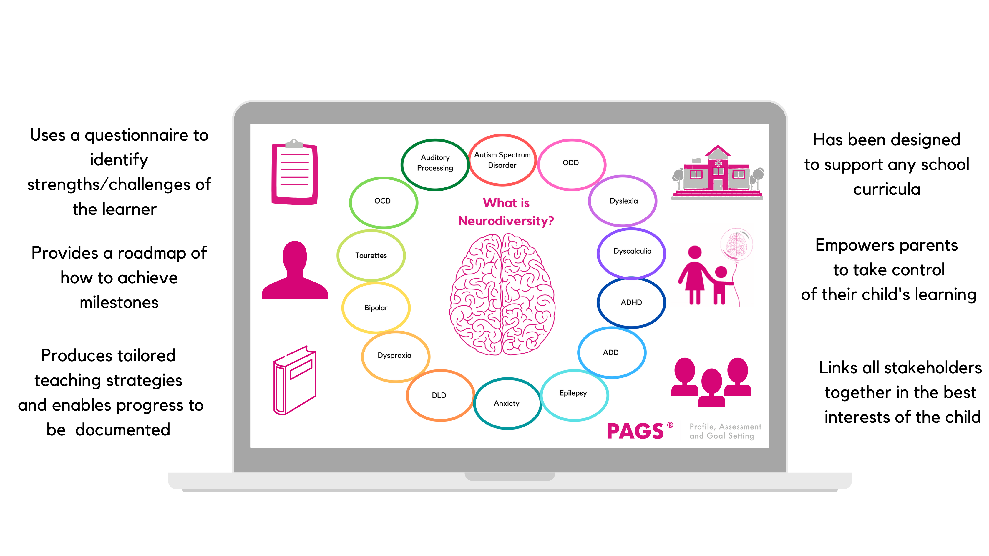 A diagram showing how the PAGS tool works for schools