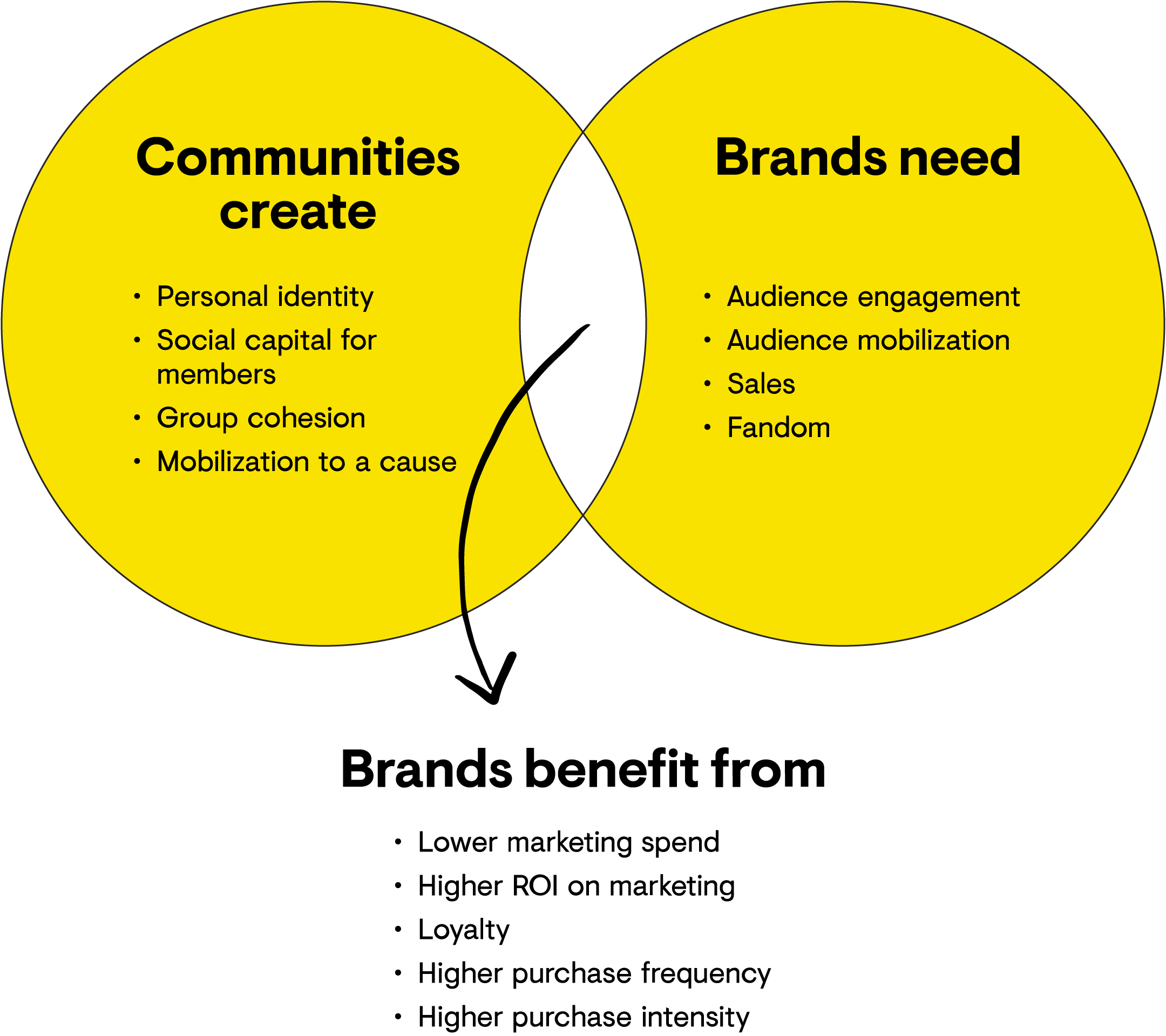 "A Venn diagram with two primary circles titled ""Communities create"" and ""Brands need"". In the ""Communities create"" circle the following items are listed: Entitativity, Mobilizaion to a cause, social capital for members, represent identity. In the ""Brands need"" circle the following items are listed: Audience engagement, audience mobilization, fandom, sales. The intersection between the two Venn diagram circles contains a title that reads ""Brands benefit from"" with the following points underneath: Loyalty, lower marketing spend, higher ROI on marketing, higher purchase frequency, higher purchase intensity"