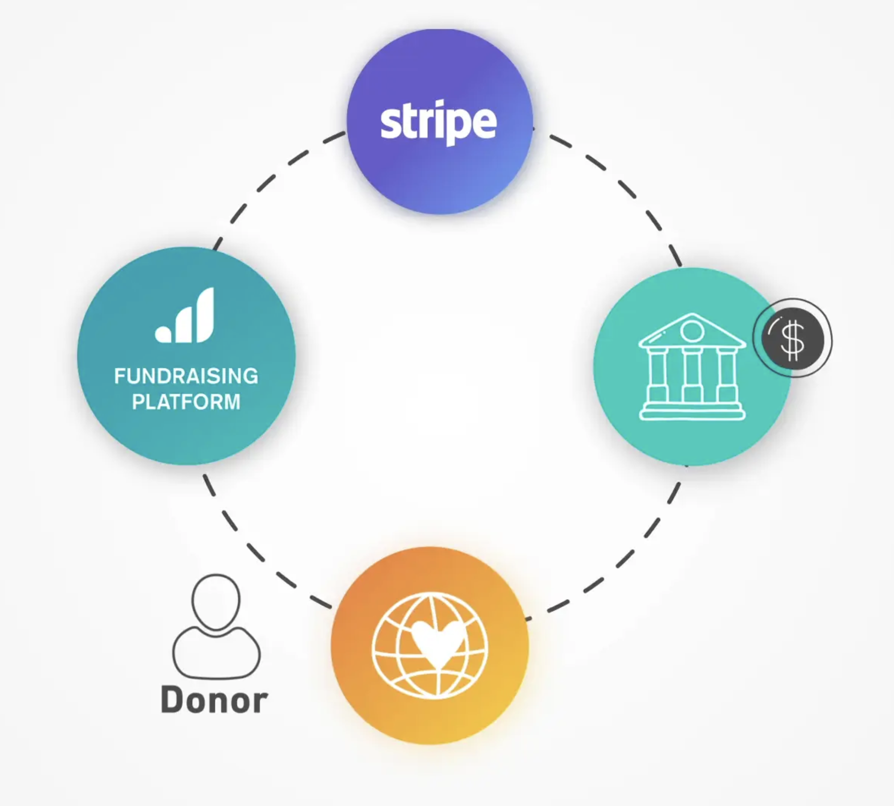 Graphic showing connection from donor to Give Lively to Stripe to bank to beneficiary nonprofit