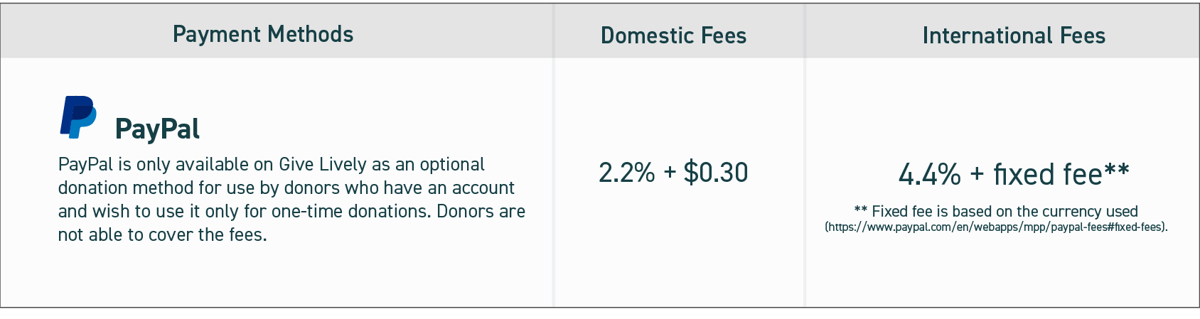 Paypal fees. Paypal charges 2.2% + $.30 for domestic transactions. For international transactions, PayPal charges 4.4% + a variable fixed fee based on currency.