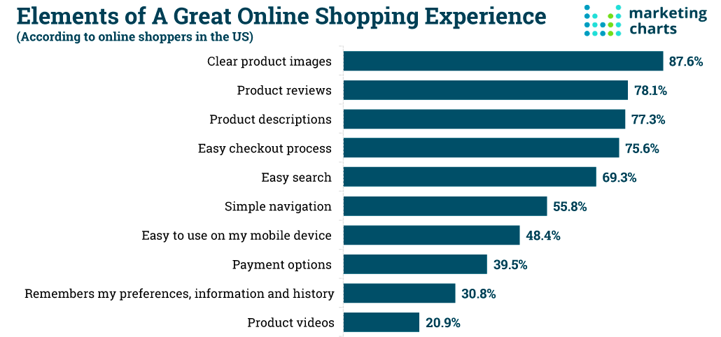 elements of shopping experience