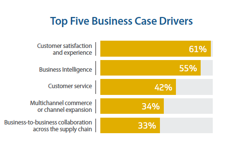 business case drivers