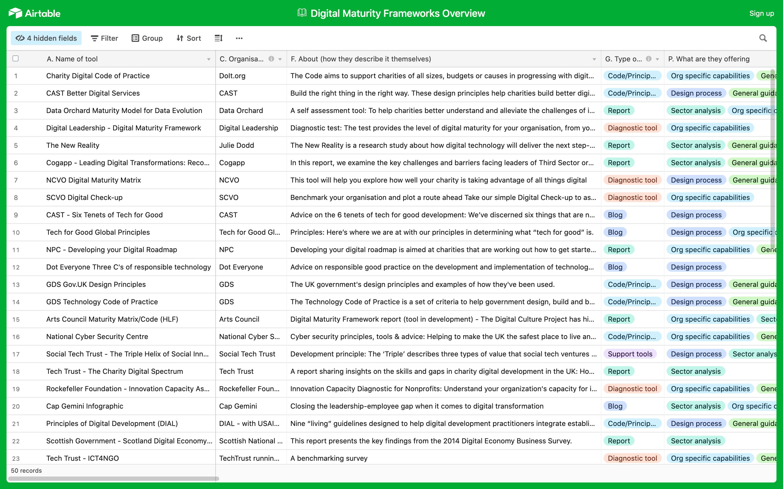 Digital Maturity Frameworks