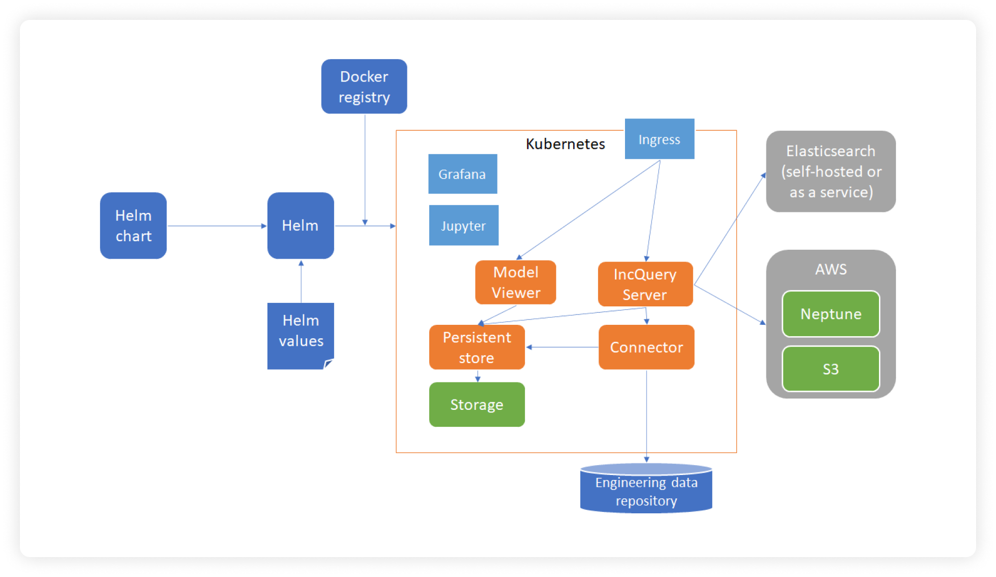 A screenshot about the workflow of IncQery Server