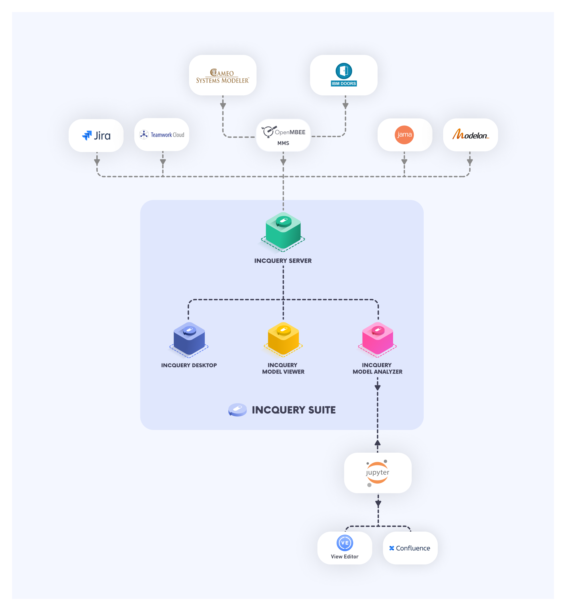 The infographics illustrates IncQuery Suite's role at NASA JPL - how our revolutionary tool helps them connecting their engineering tools - JIRA, Teamwork Cloud, CAMEO Systems Modeler, OpenMBEE MMS, JAMA, Modelon