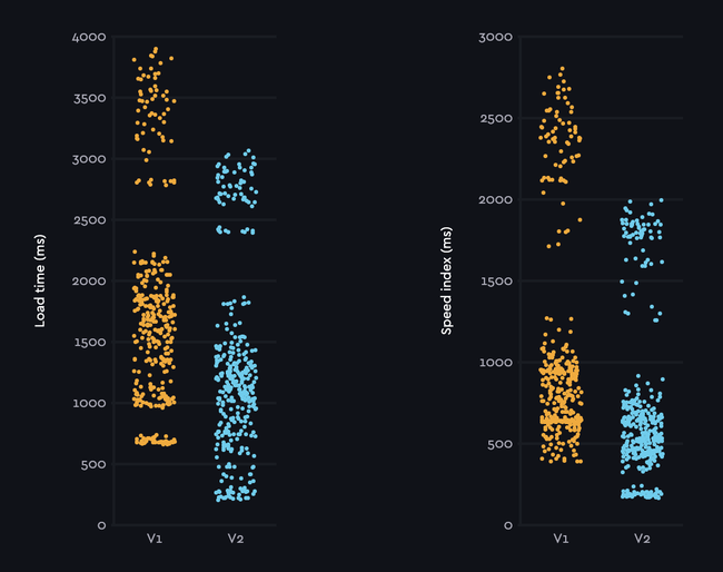 Webの読み込み時間のvesion1とversion2の比較