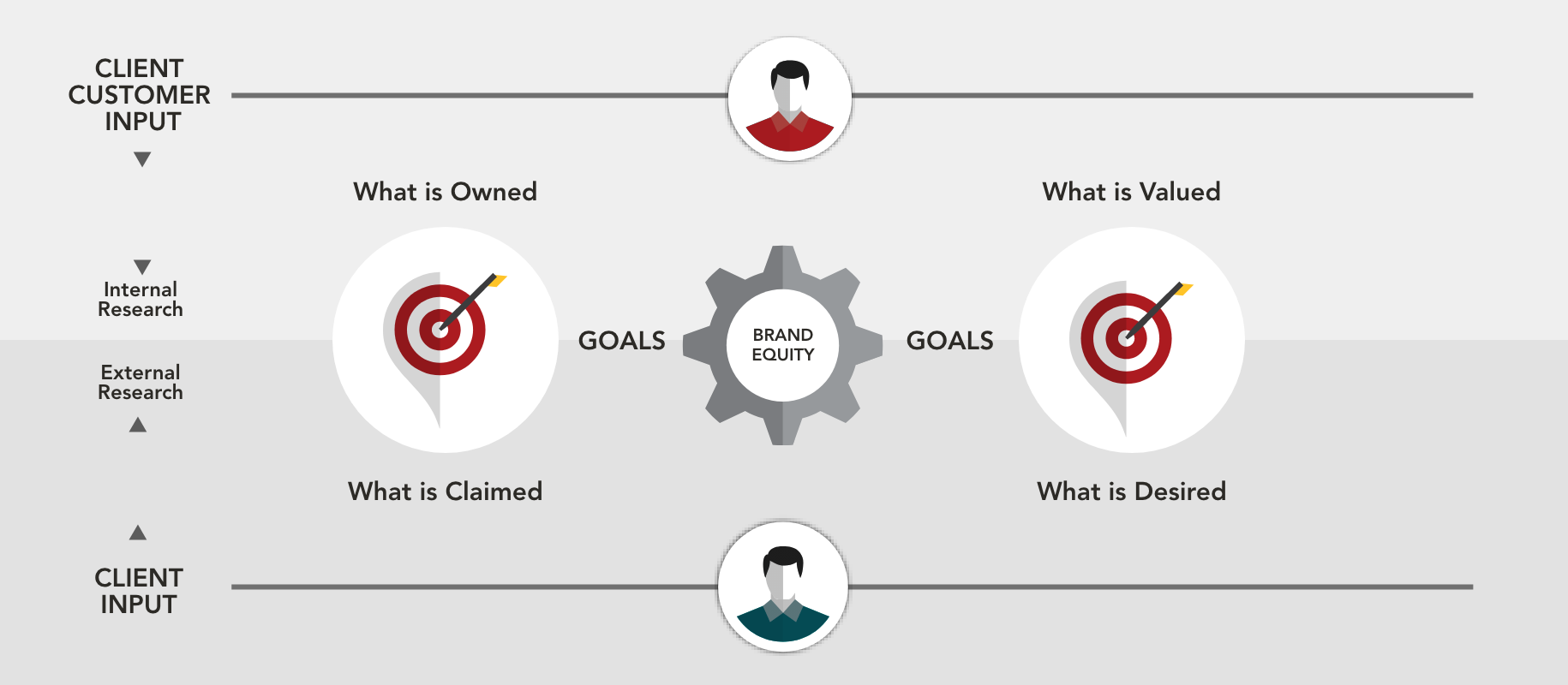 Diagram of brand equity goals with animated icons and shapes