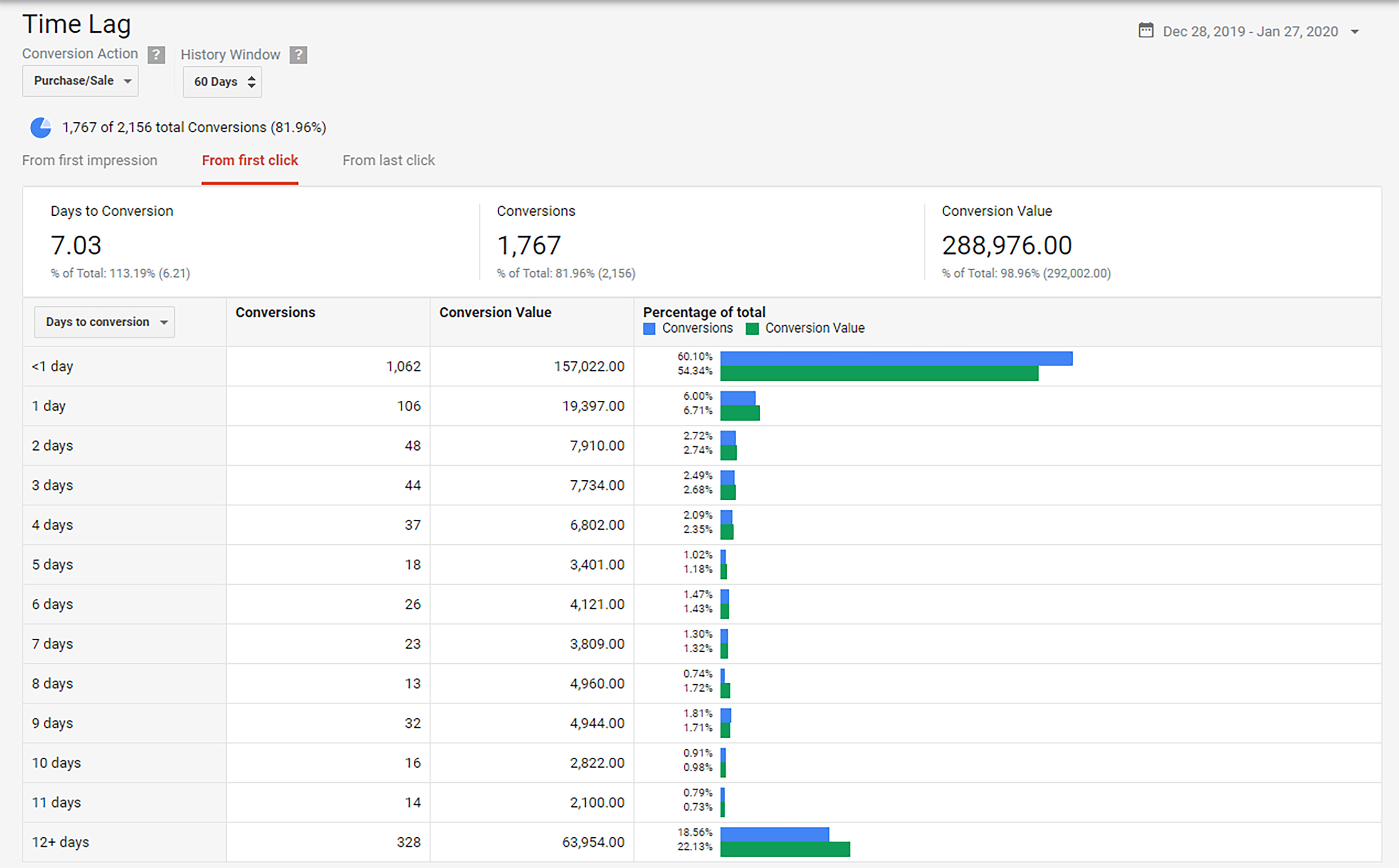 Sample Time Lag Report in Google Ads