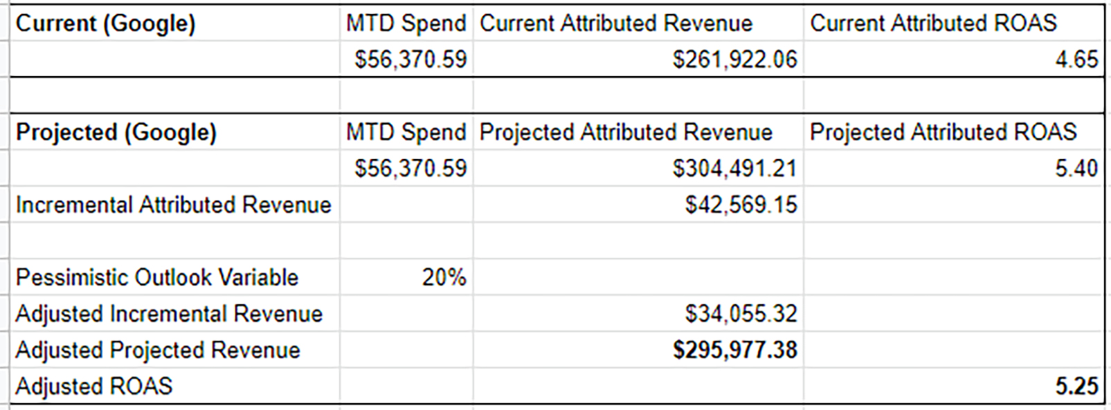 Adjusted Revenue Based on Time Lag Projections