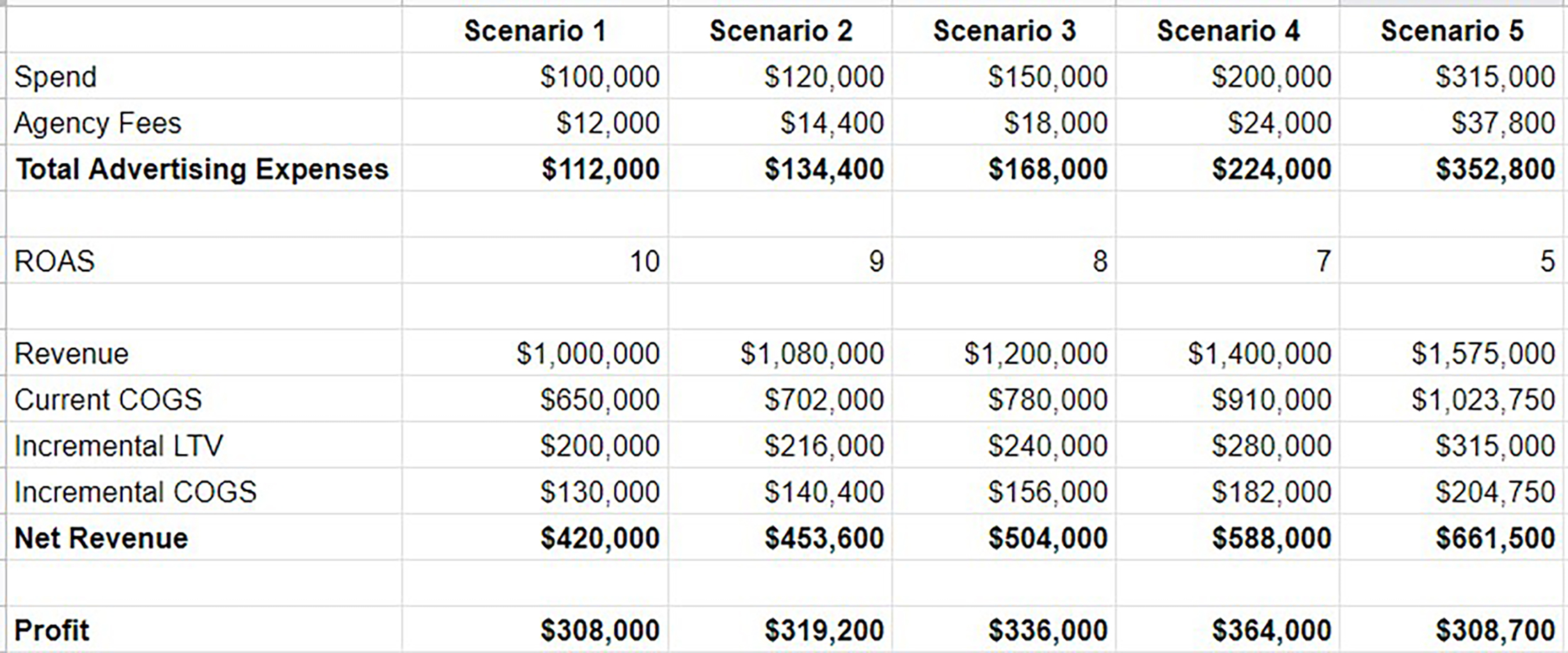 Spreadsheet outlining profit for a digital advertising campaign