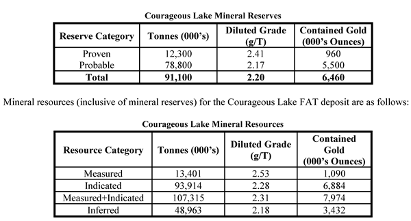 Courageous Lake Mineral Reserves and Resources