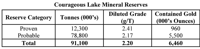 Courageous Lake Mineral Reserves