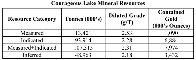 Courageous Lake Mineral Resources