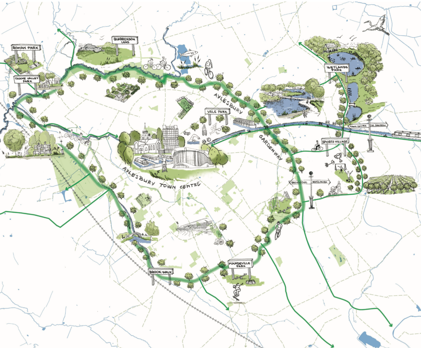 A hand drawn illustrative map showing the approximate Gardenway route and key green spaces and points of interest. These are labelled and include: Wetlands Park, Vale Park, Quarrendon Leas, Roman Park, Thame Valley Park, Brook Walk, Stoke Mandeville Park, Sports Village and Aylesbury town centre.