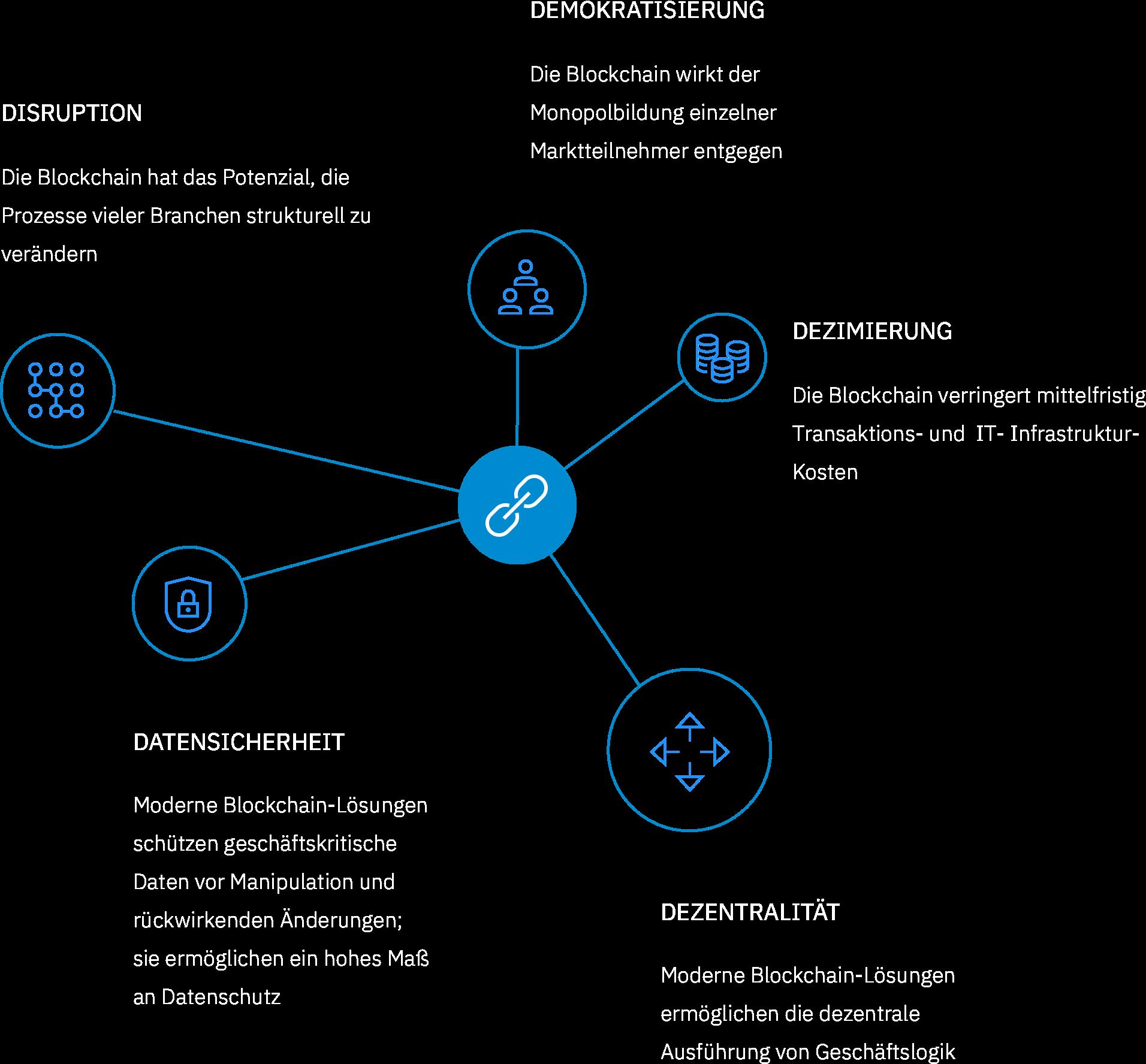 Grafik 5D der Blockchain Technologie